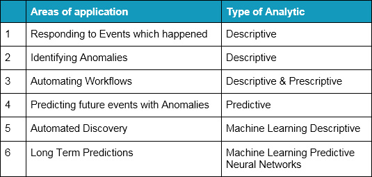 areas of application and analytic types