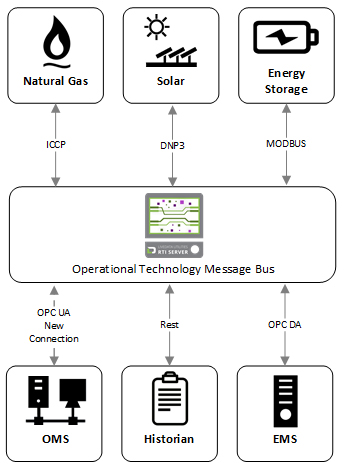 Fig 2. The Operational Technology Message Bus software pattern requires one connection using the asset's native communication protocol.