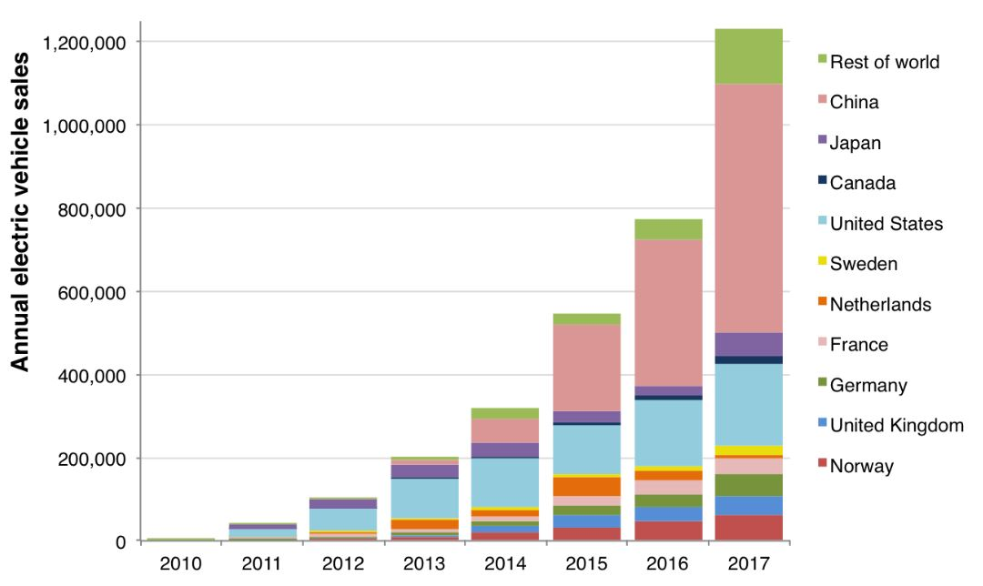 Annual sales of electric vehicles 2010-2017