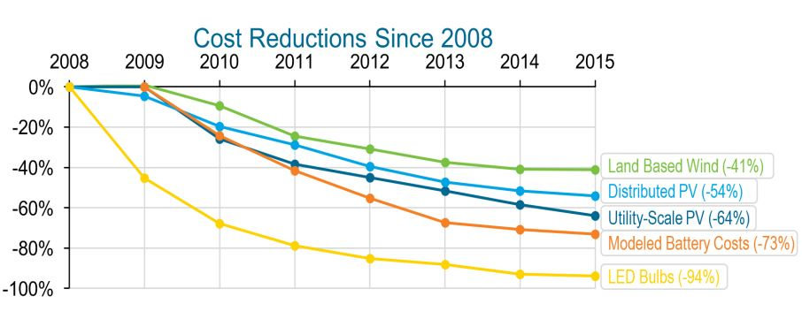 Clean energy technology cost reductions 2008-2015