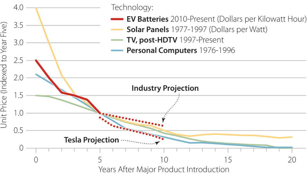 EV vehicle batteries are expected to continue falling as with other comparative technologies after product introduction.
