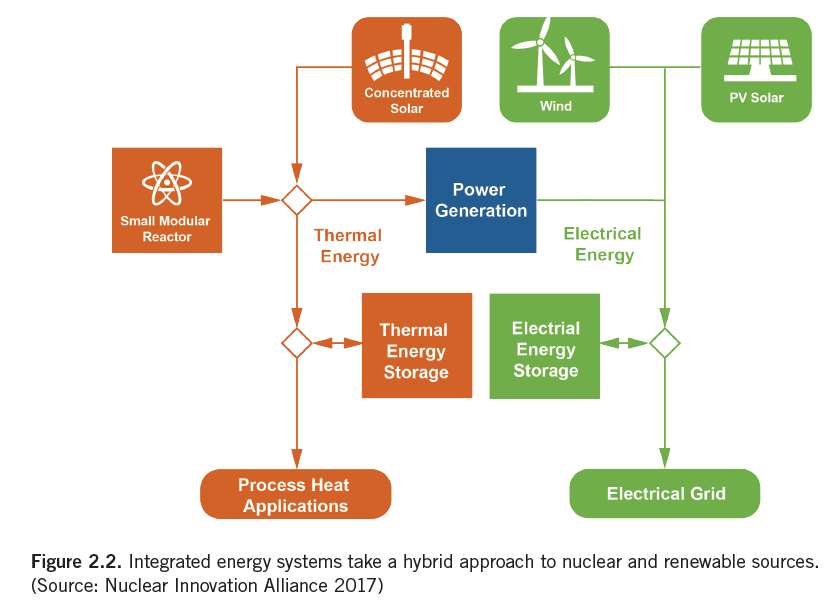Nuclear Energy Supports Hybrid Energy Systems