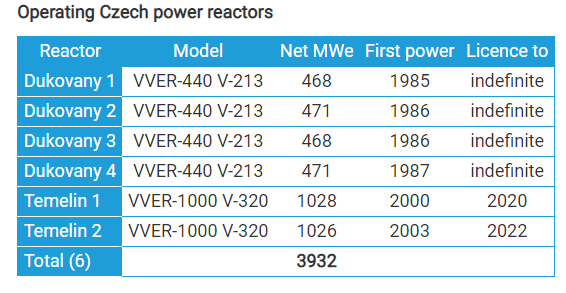 Operating Reactors in Czech Republic. Image: World Nuclear Assoc.