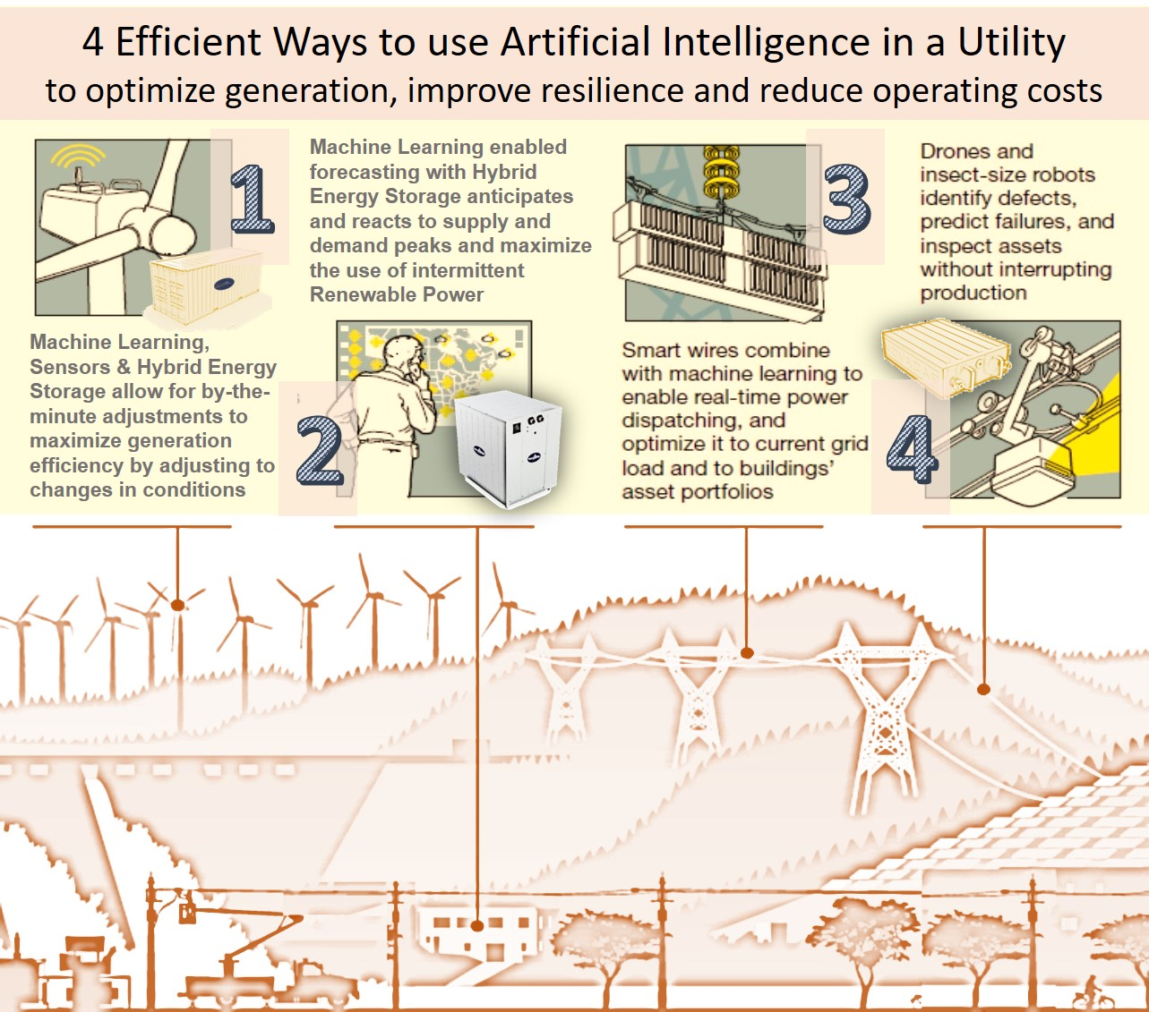 4 Smart Ways to use Artificial Intelligence in a Utility to optimize generation, improve resilience and reduce operating costs