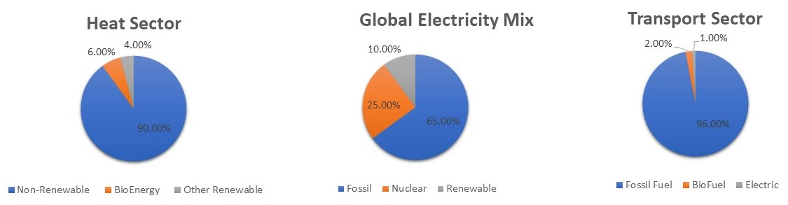 Energy Mix By Sector.